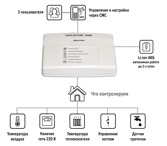 Можно найти в продаже и современные wi-fi розетки, которые управляются с помощью беспроводной сети